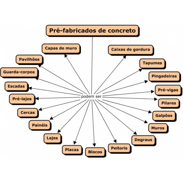 Onde Achar Empresas de Bloco de Concreto  em Mauá - Bloco de Concreto em Itaquera