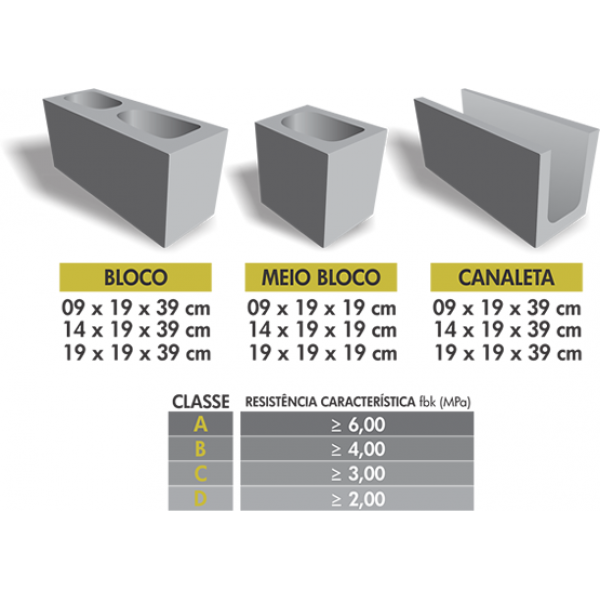 Preço de Fábrica de Bloco de Concreto em Itapevi - Bloco de Concreto Celular